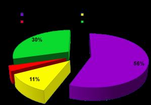 Hasil Analisa Data